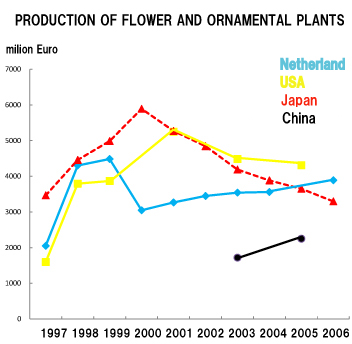 flower_production