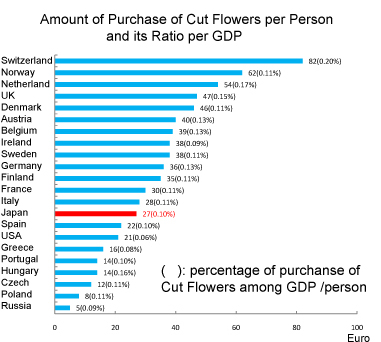 flower_purchase